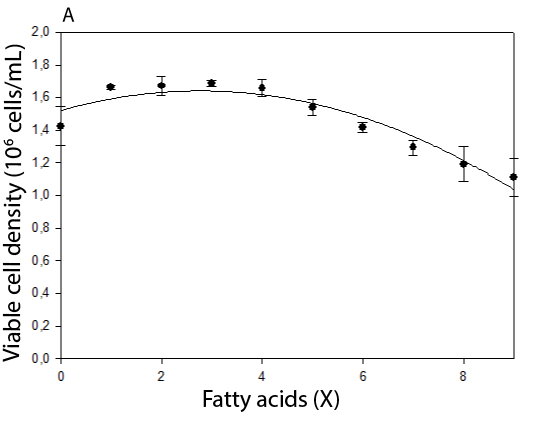 toxicity_fatty_acids