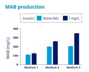 MAB production