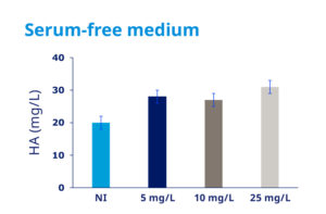 Serum-free medium